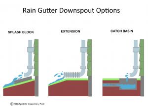 Rain Gutter Downspouts