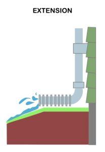 Rain Gutter discharge extension